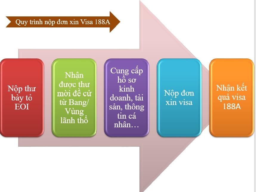 Visa 188A