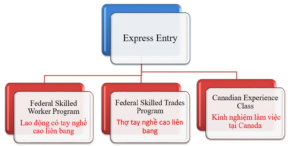 EXPRESS ENTRY